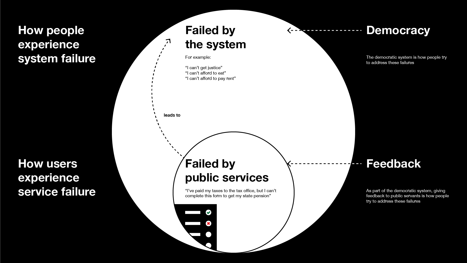 Large circle labelled 'failed by the system' contains a smaller circle labelled 'failed by public services''